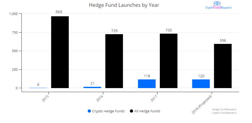 20% in 2018 was crypto fonds